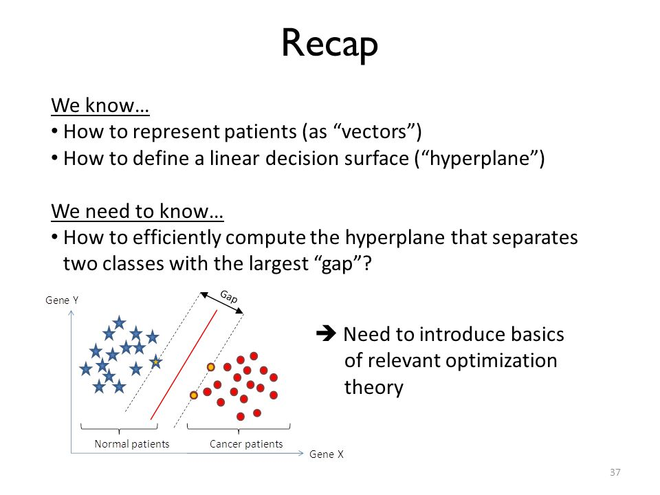 Recap We know… How to represent patients (as vectors )