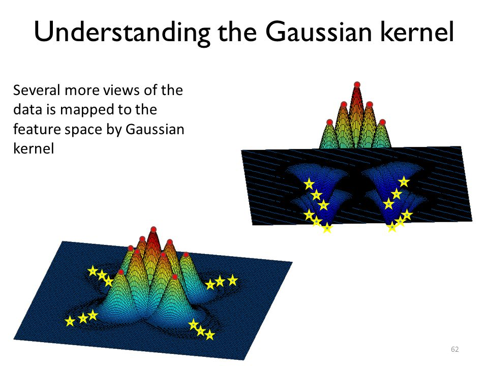 Understanding the Gaussian kernel