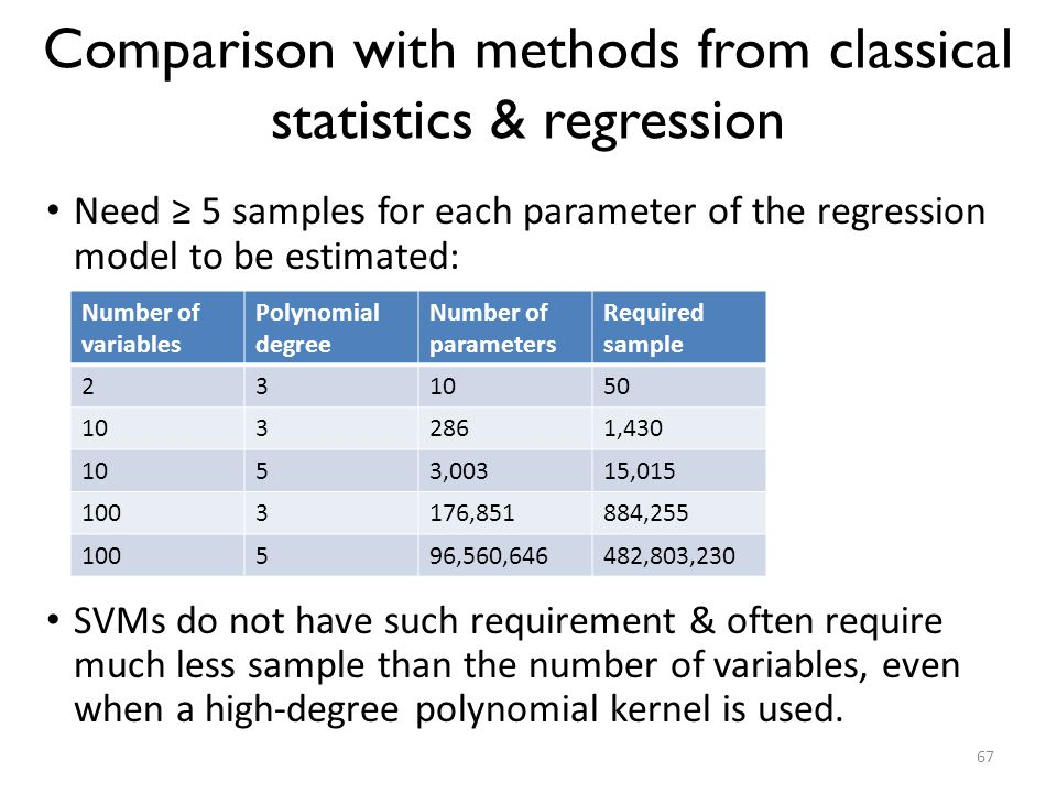 Comparison with methods from classical statistics & regression