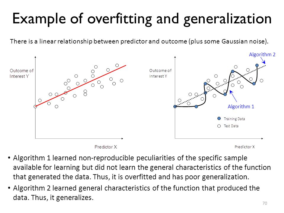 Example of overfitting and generalization