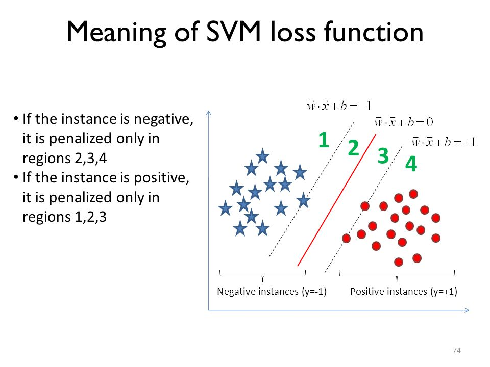 Meaning of SVM loss function