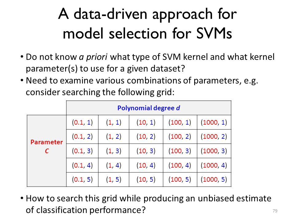 A data-driven approach for model selection for SVMs