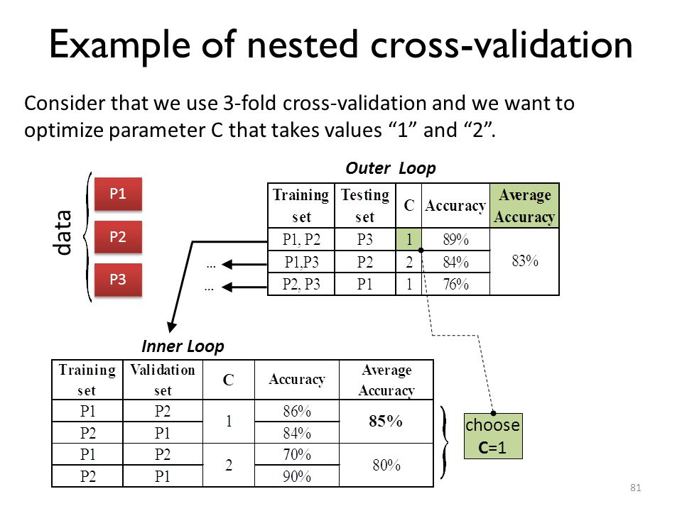 Example of nested cross-validation