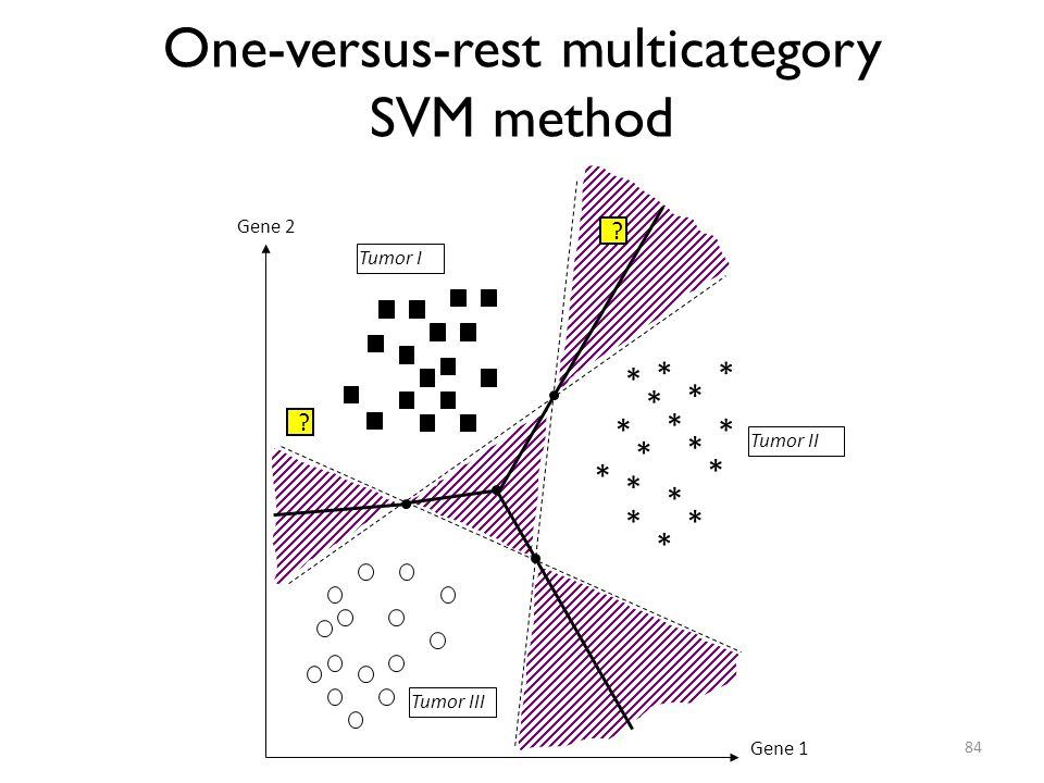 One-versus-rest multicategory SVM method