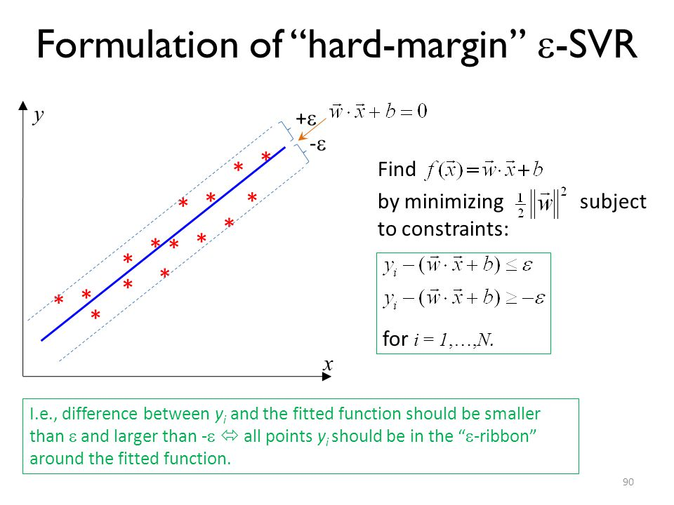 Formulation of hard-margin -SVR