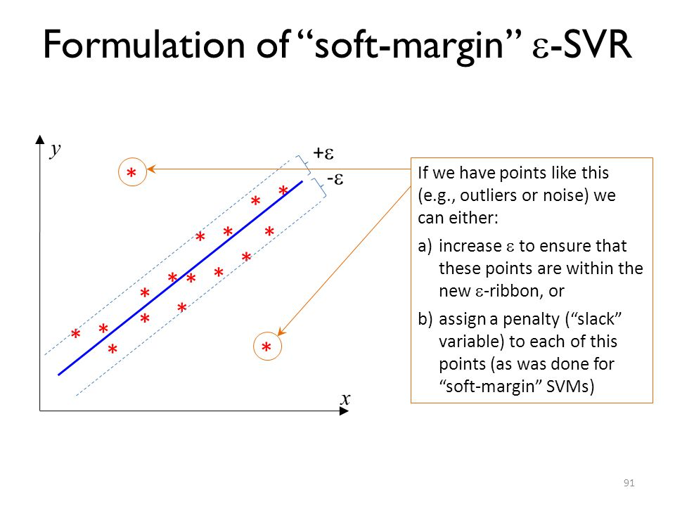 Formulation of soft-margin -SVR