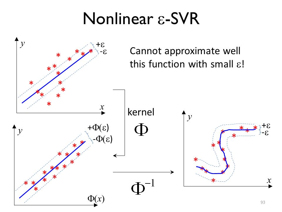 Nonlinear -SVR Cannot approximate well this function with small ! *