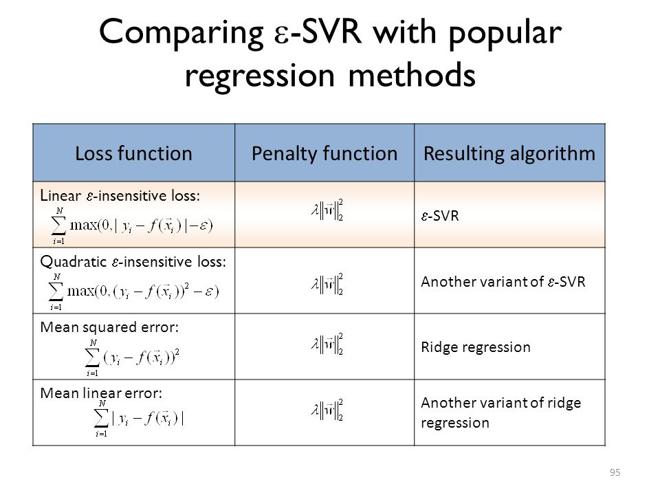 Comparing -SVR with popular regression methods