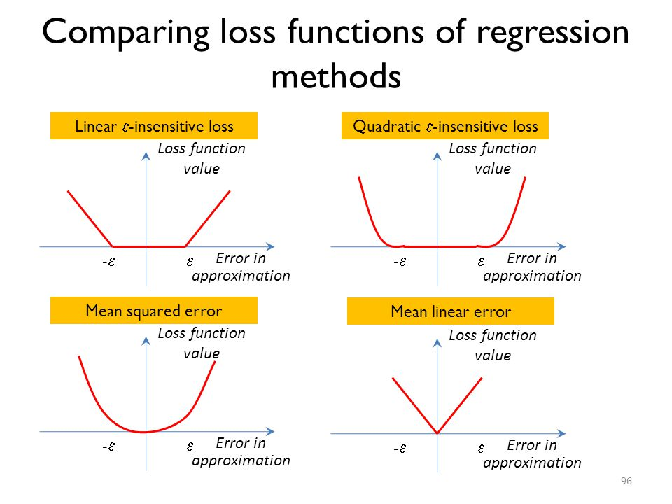 Comparing loss functions of regression methods