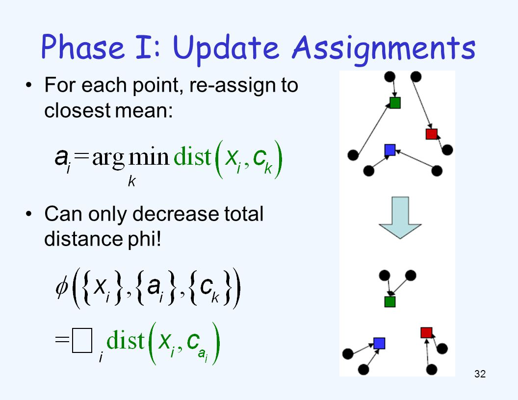 Phase II: Update Means Move each mean to the average of its assigned points. Also can only decrease total distance…(Why )