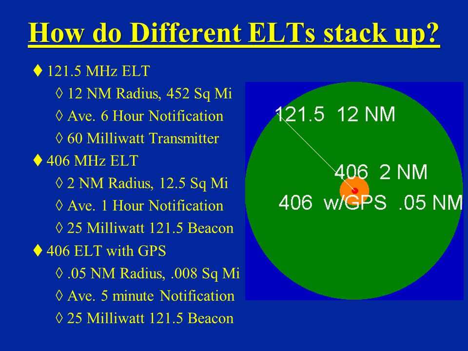 How do Different ELTs stack up