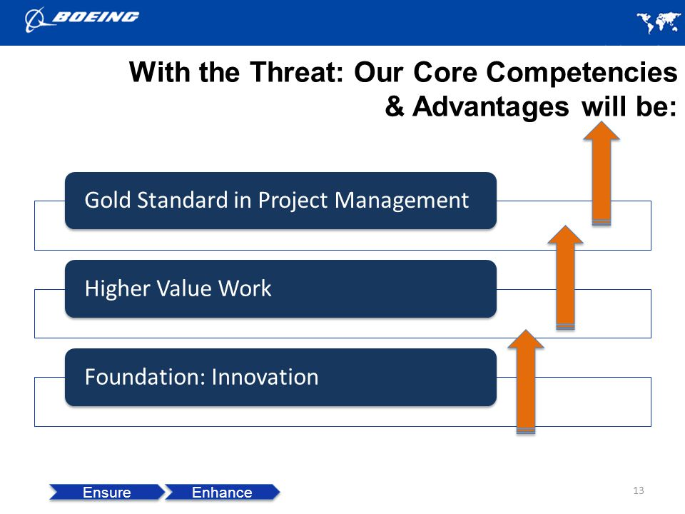 With the Threat: Our Core Competencies & Advantages will be: