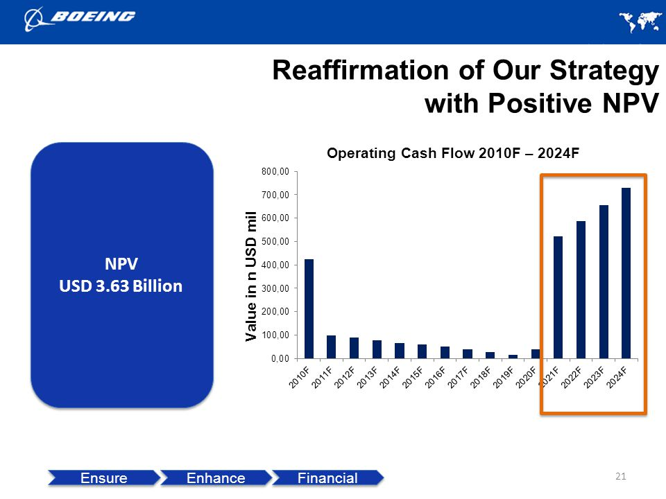 Reaffirmation of Our Strategy with Positive NPV