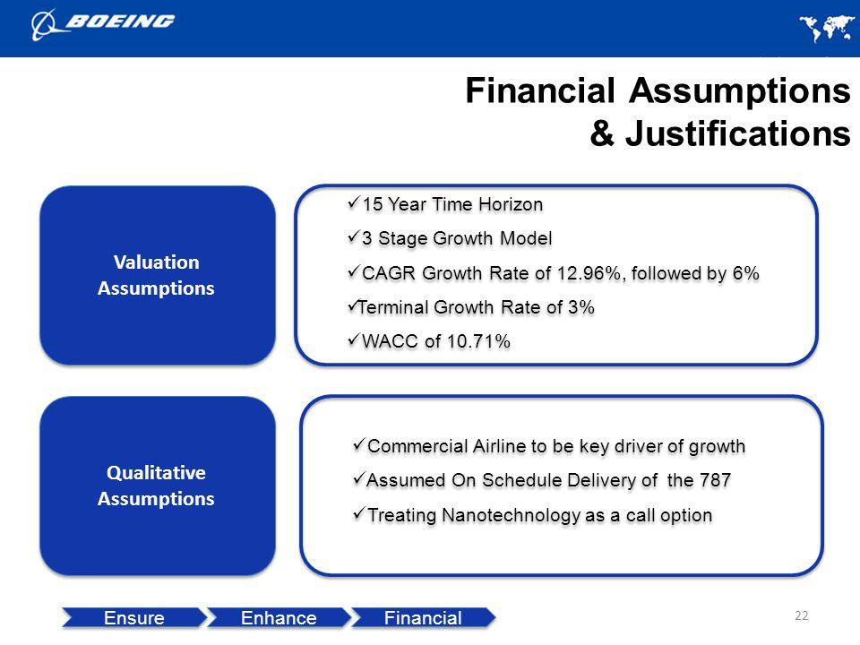 Financial Assumptions & Justifications