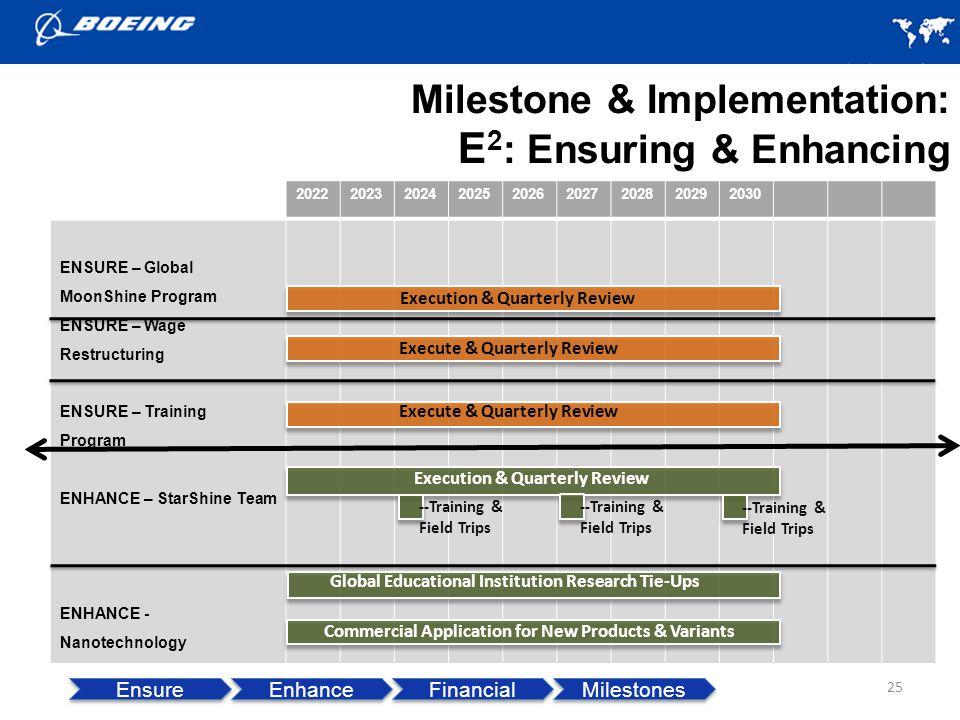 Milestone & Implementation: E2: Ensuring & Enhancing
