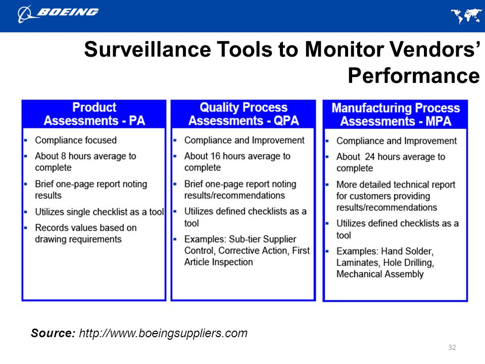 Surveillance Tools to Monitor Vendors' Performance