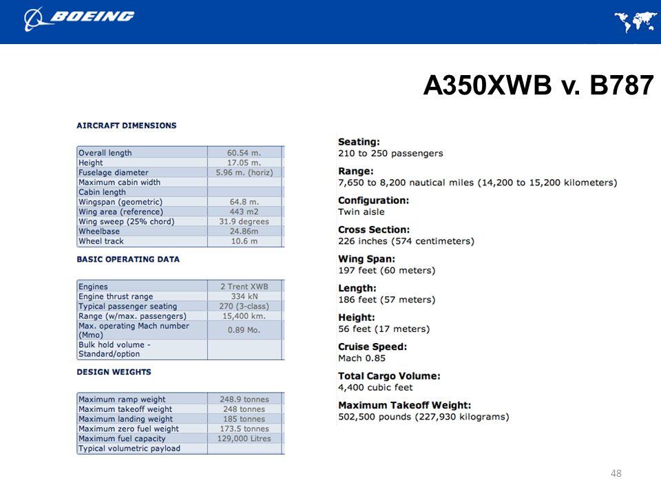 A350XWB v. B787