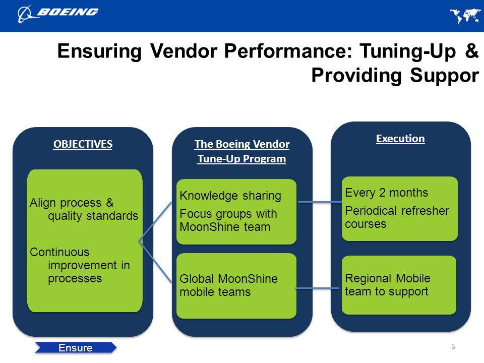 Ensuring Vendor Performance: Tuning-Up & Providing Suppor