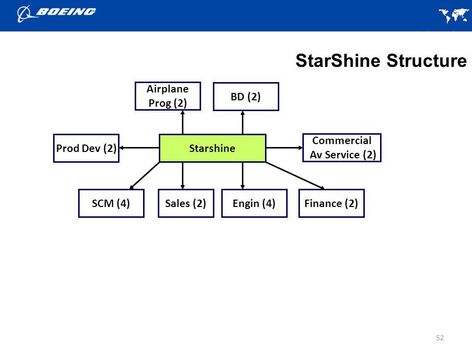 StarShine Structure Airplane Prog (2) BD (2) Prod Dev (2) Starshine