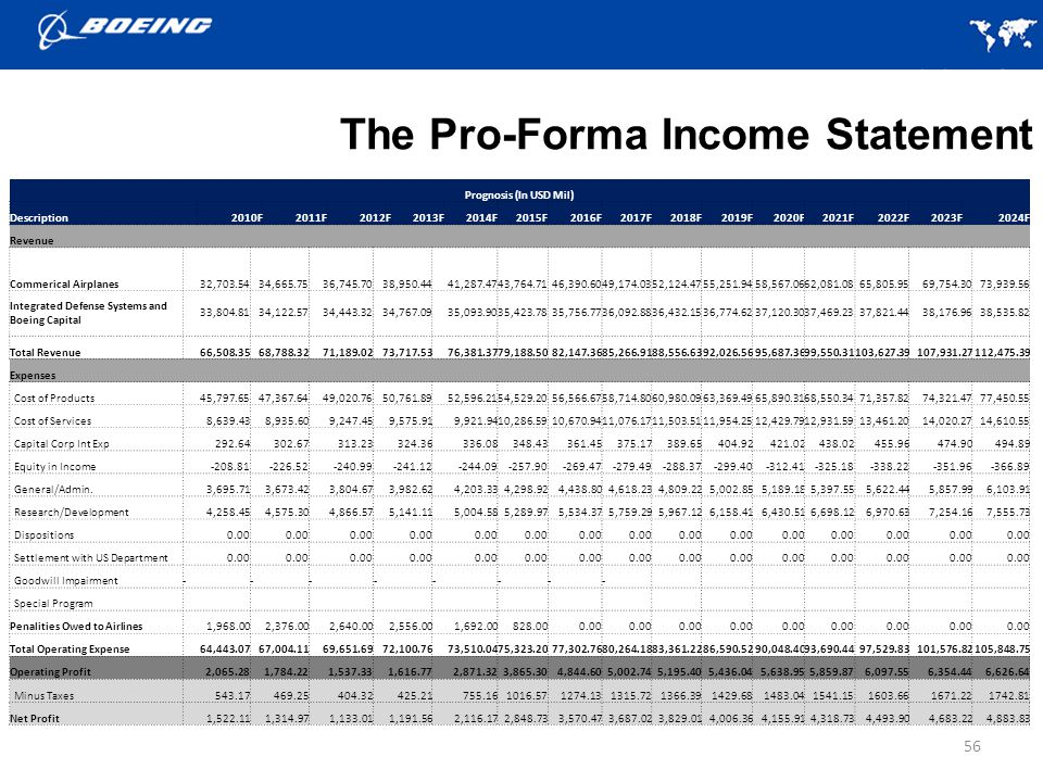 The Pro-Forma Income Statement