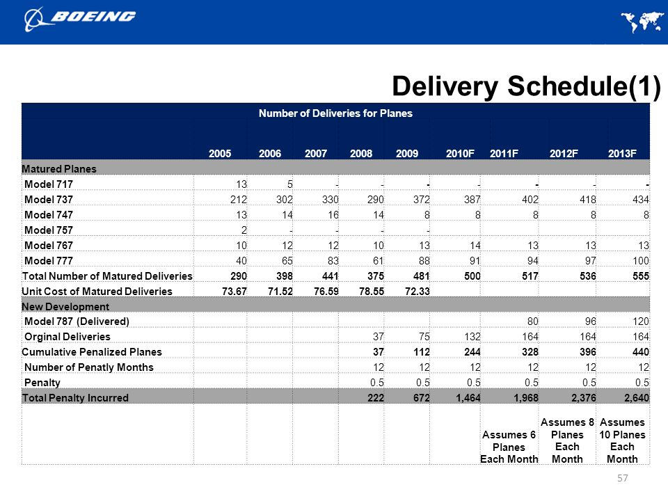 Delivery Schedule(1) Number of Deliveries for Planes 2005 2006 2007