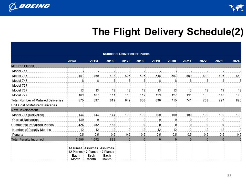 The Flight Delivery Schedule(2)