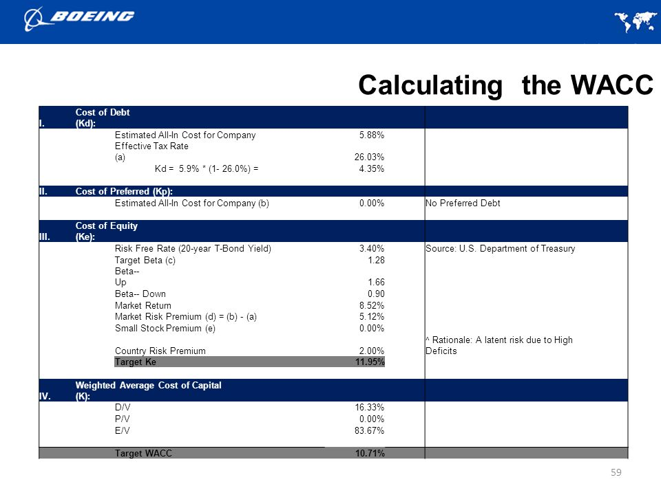 Calculating the WACC I. Cost of Debt (Kd):