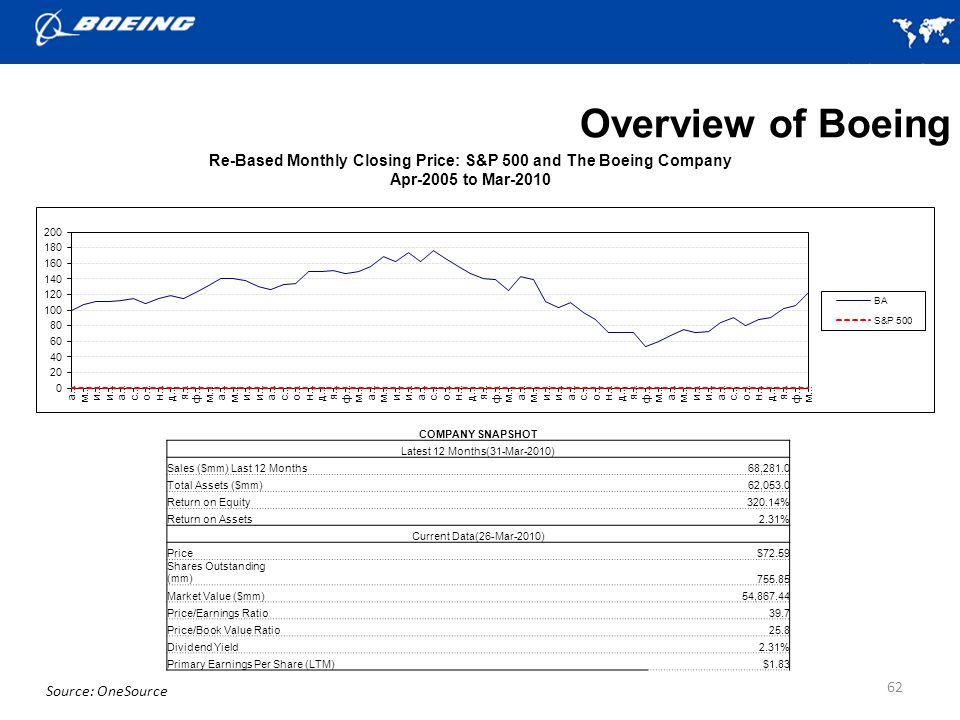 Re-Based Monthly Closing Price: S&P 500 and The Boeing Company