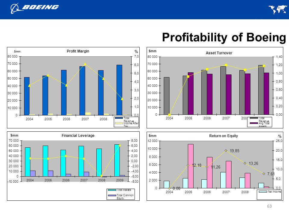 Profitability of Boeing