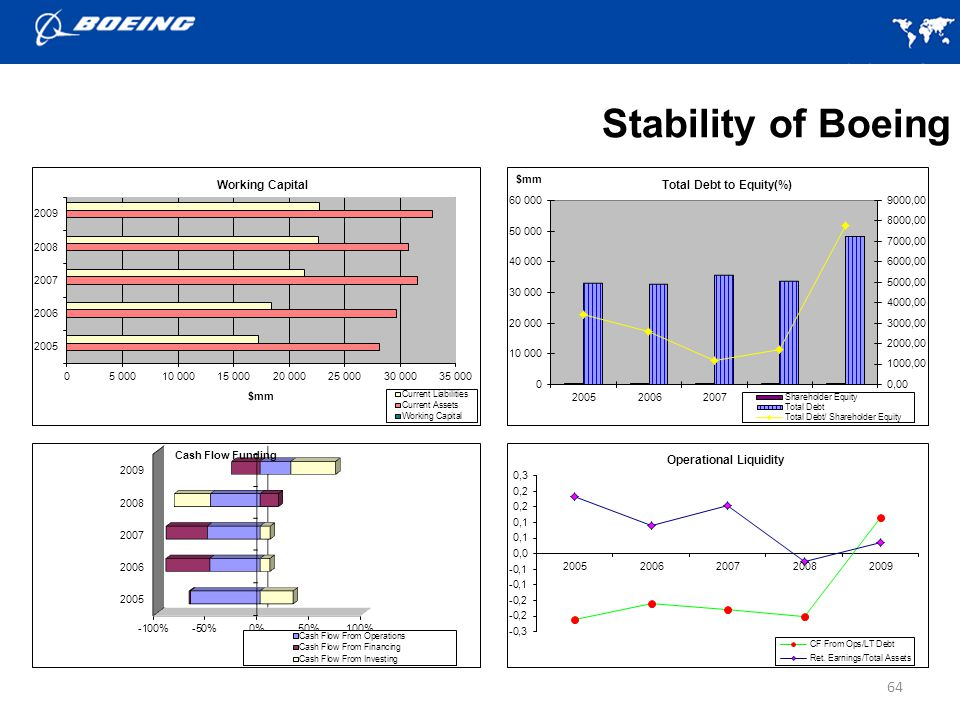 Stability of Boeing
