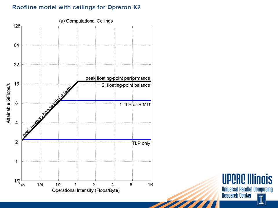 Roofline model with ceilings for Opteron X2