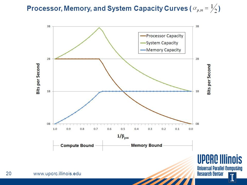 Processor, Memory, and System Capacity Curves ( )
