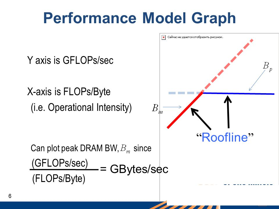 Performance Model Graph