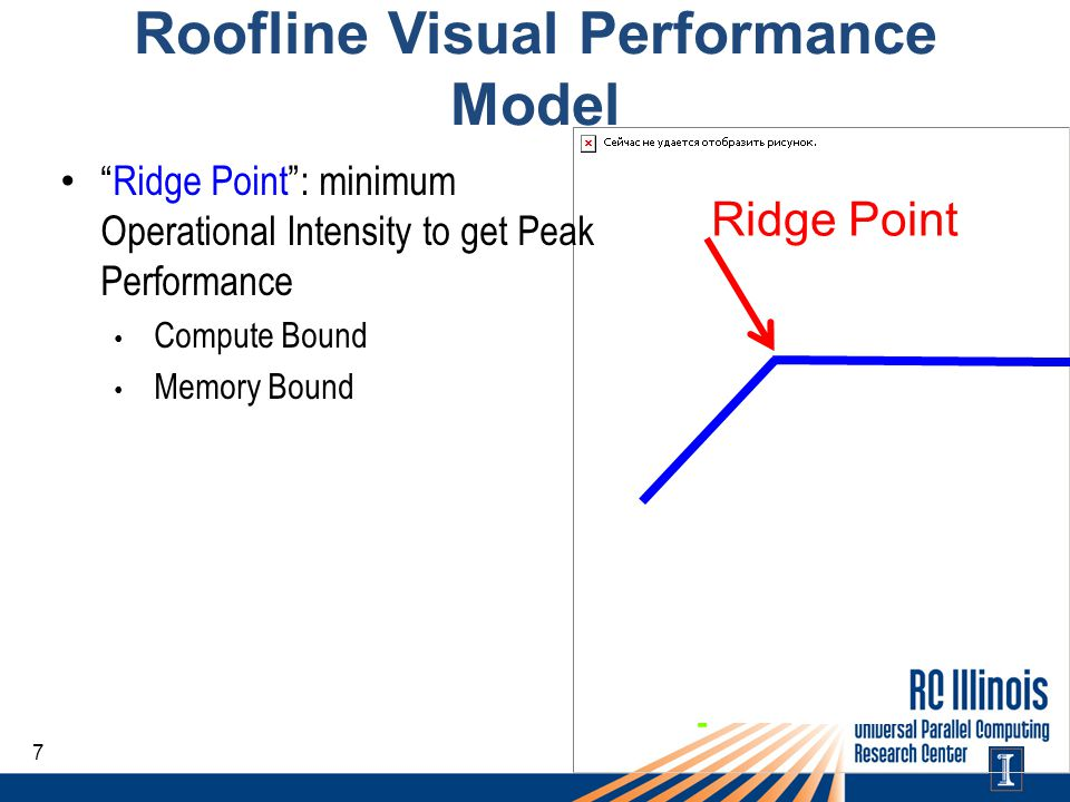 Roofline Visual Performance Model