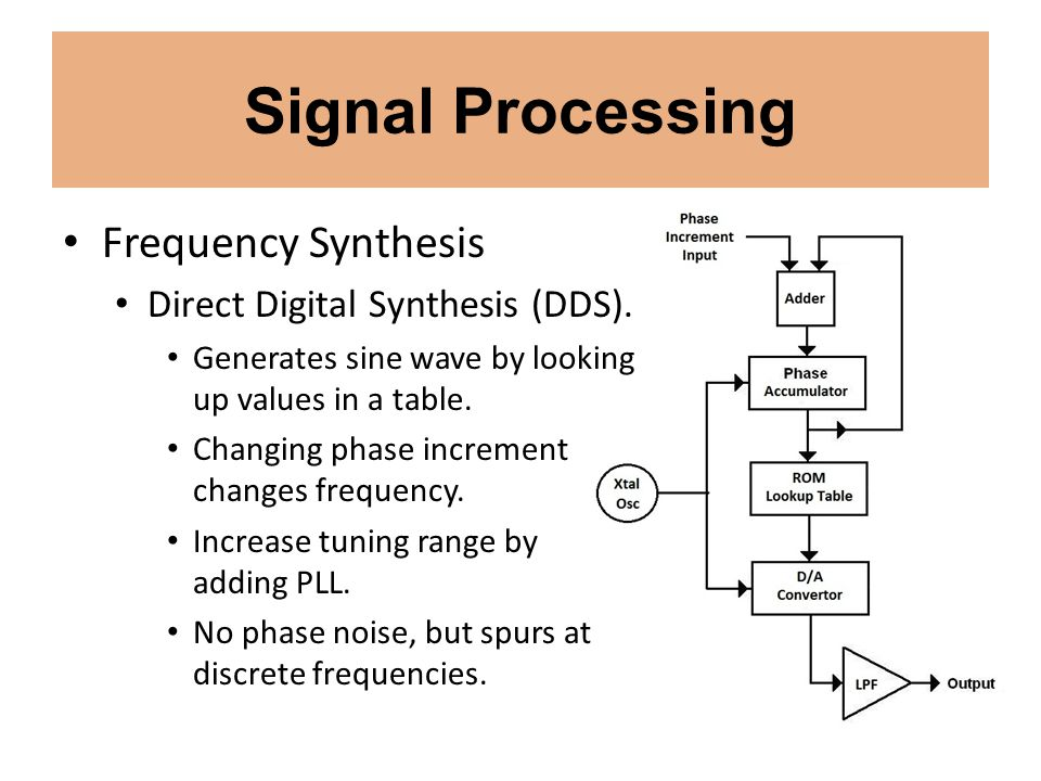 Signal Processing Frequency Synthesis Direct Digital Synthesis (DDS).
