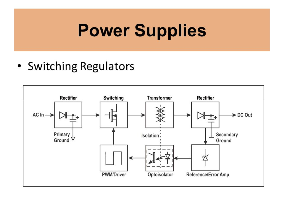 Power Supplies Switching Regulators