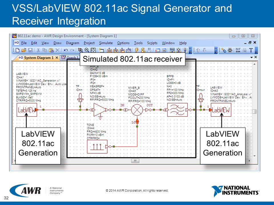 VSS/LabVIEW 802.11ac Signal Generator and Receiver Integration