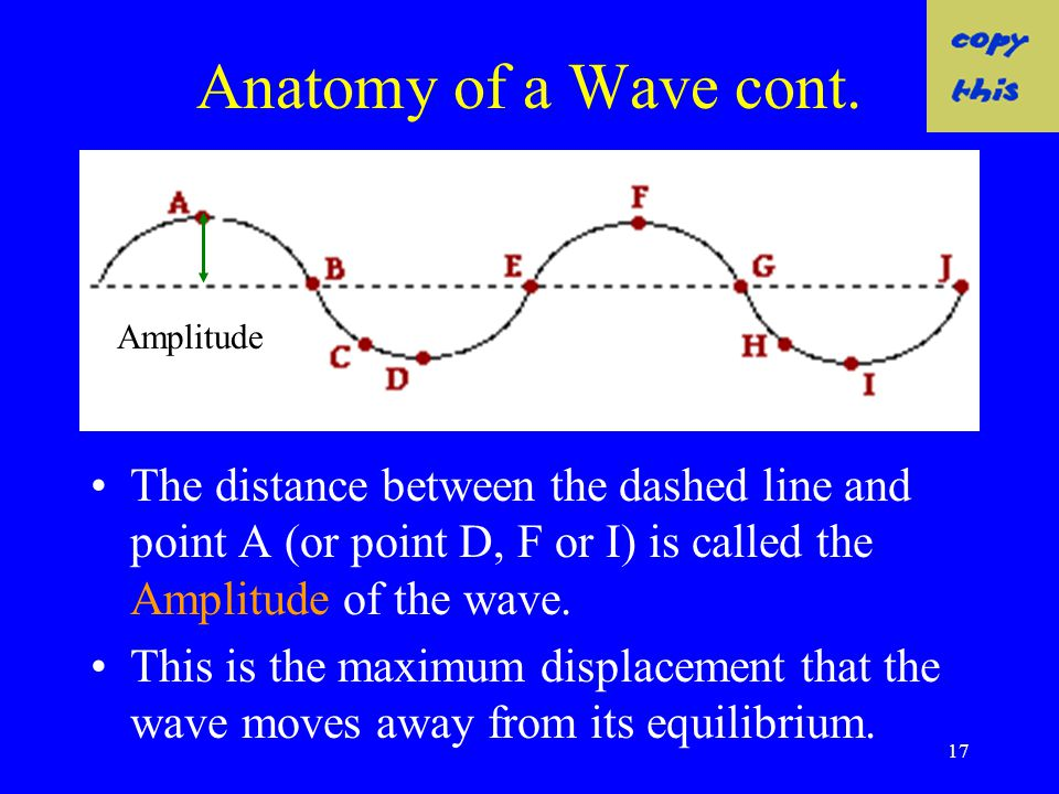Anatomy of a Wave cont. Amplitude. The distance between the dashed line and point A (or point D, F or I) is called the Amplitude of the wave.