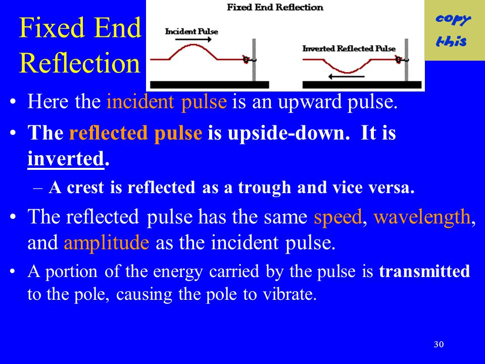 Fixed End Reflection Here the incident pulse is an upward pulse.