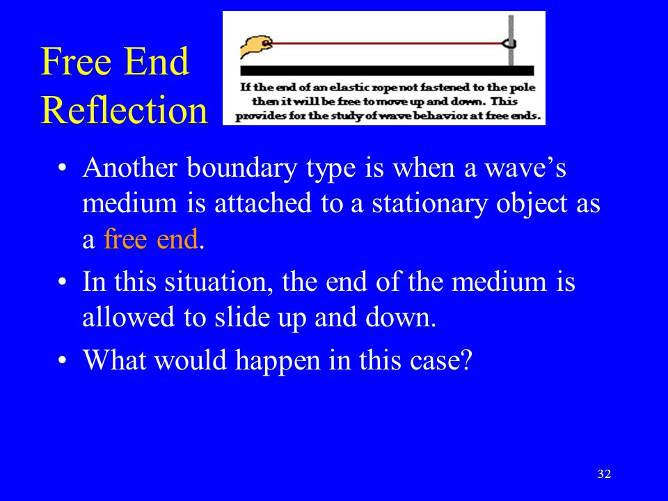Free End Reflection Another boundary type is when a wave's medium is attached to a stationary object as a free end.
