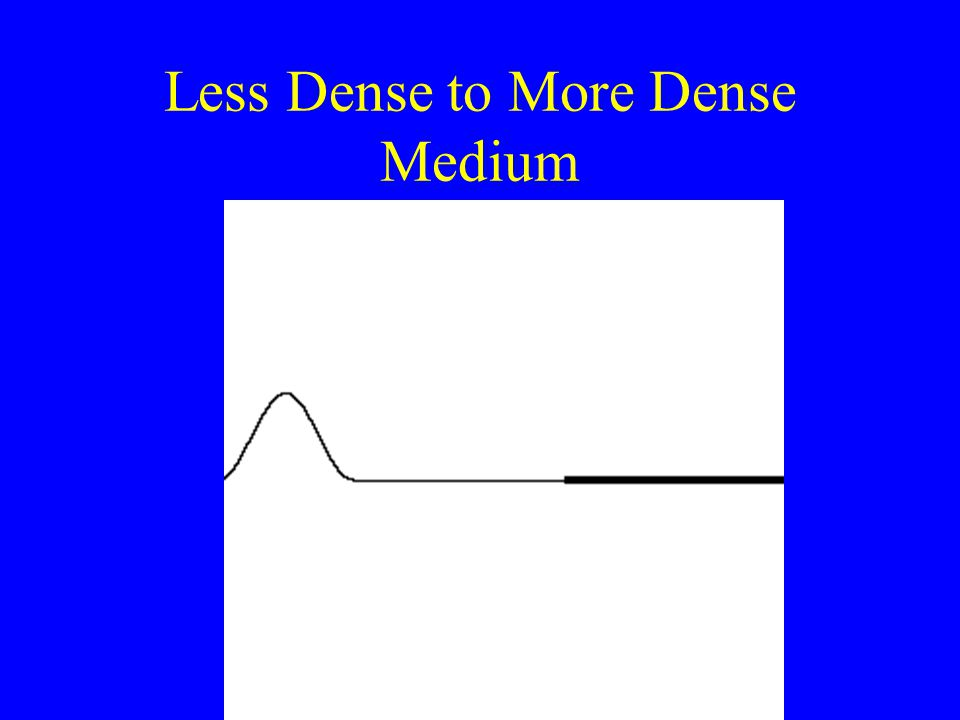 Less Dense to More Dense Medium