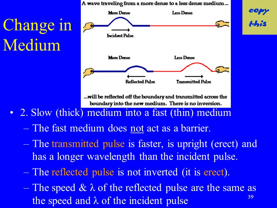 Change in Medium 2. Slow (thick) medium into a fast (thin) medium