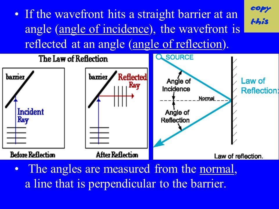 If the wavefront hits a straight barrier at an angle (angle of incidence), the wavefront is reflected at an angle (angle of reflection).