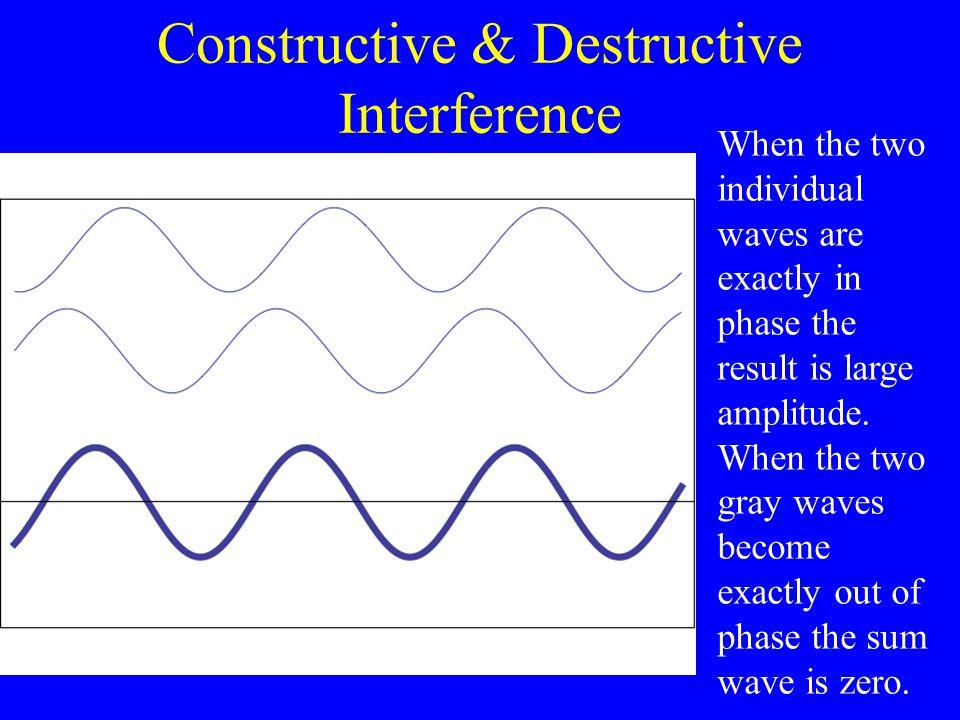 Constructive & Destructive Interference