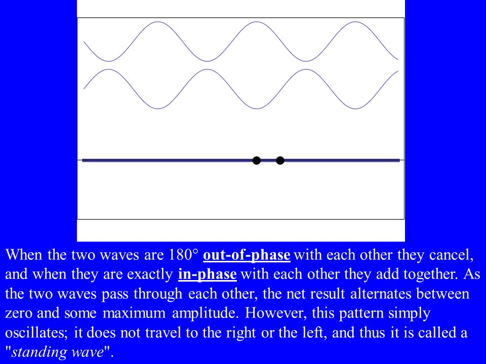 When the two waves are 180° out-of-phase with each other they cancel, and when they are exactly in-phase with each other they add together.