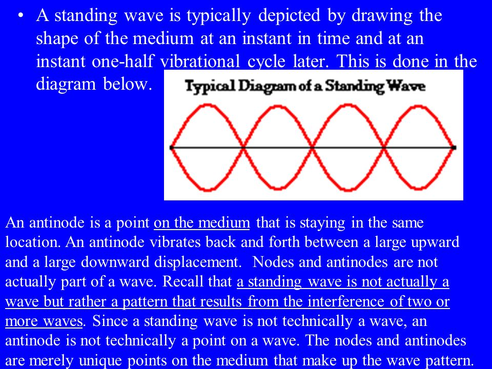 A standing wave is typically depicted by drawing the shape of the medium at an instant in time and at an instant one-half vibrational cycle later. This is done in the diagram below.