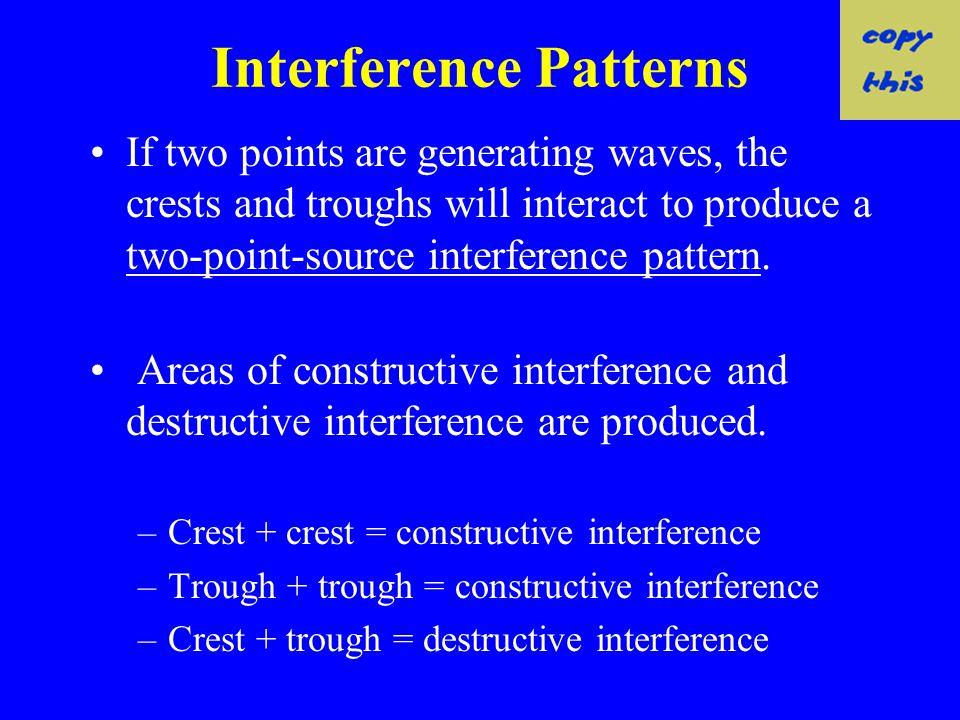 Interference Patterns