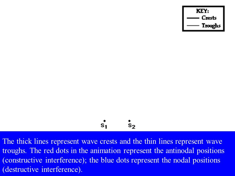 The thick lines represent wave crests and the thin lines represent wave troughs.