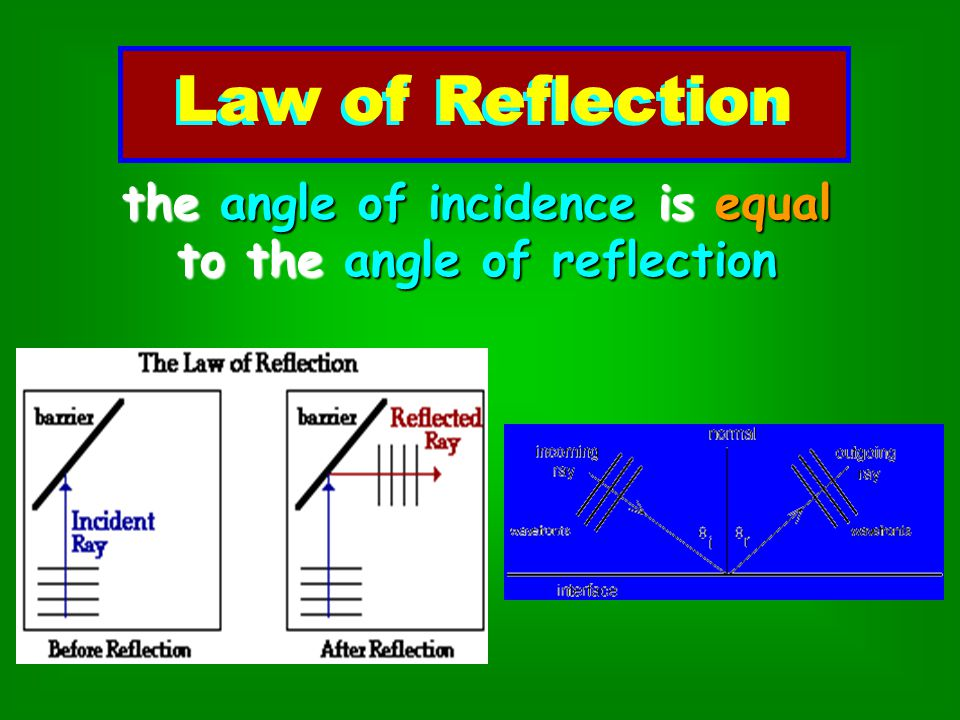 the angle of incidence is equal to the angle of reflection