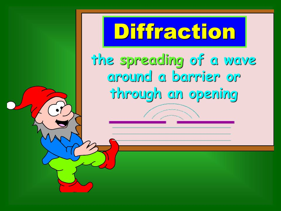 Diffraction the spreading of a wave around a barrier or
